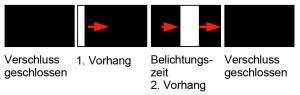 Bei kurzen Belichtungszeiten bewegt sich der Verschluss nur als schmaler Schlitz vor dem Sensor