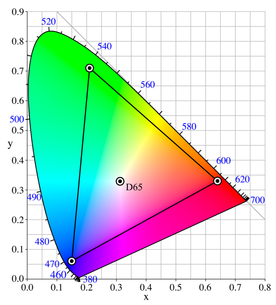 Adobe RGB - Quelle Wikimedia