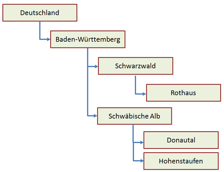 hierarchische_liste